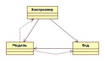 Диаграмма классов MVC