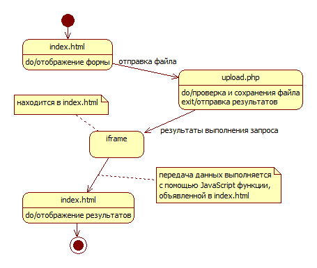 Процесс загрузки файла и обновления страницы
